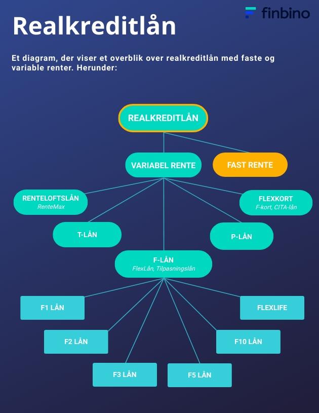 Et diagram, der viser et overblik over realkreditlån med faste og variable renter. Herunder: Renteloftslån, T-lån, P-lån, Flexlån så som F-kort, FlexLån og FlexLife, og F-lån fra F1 til F10.