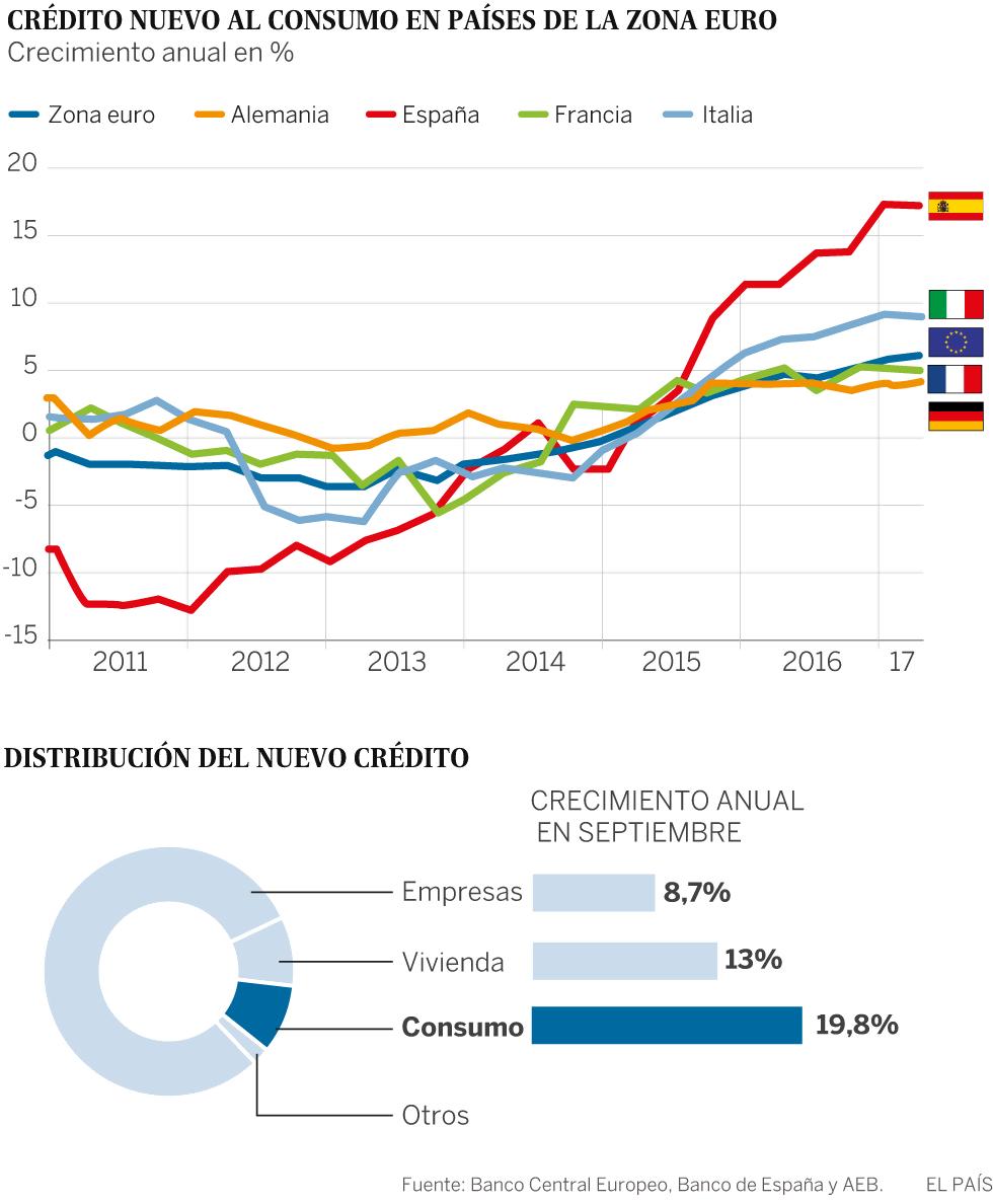 credito-nuevo-al-consumo-en-paises-de-la-zona-euro