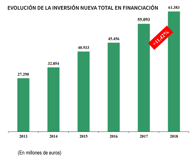 evolucion-de-la-inversion-nueva-total-en-financiacion
