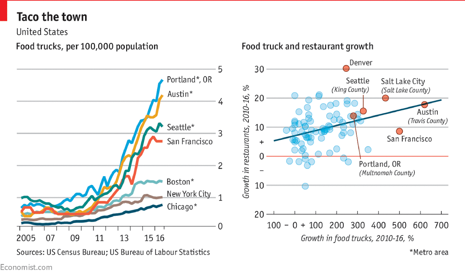 Food trucks per 100 000 population