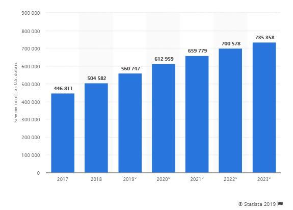 E-commerce el 2017 el 2023