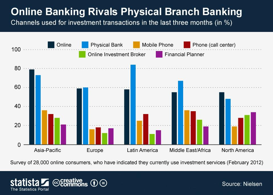 Online banking rivals