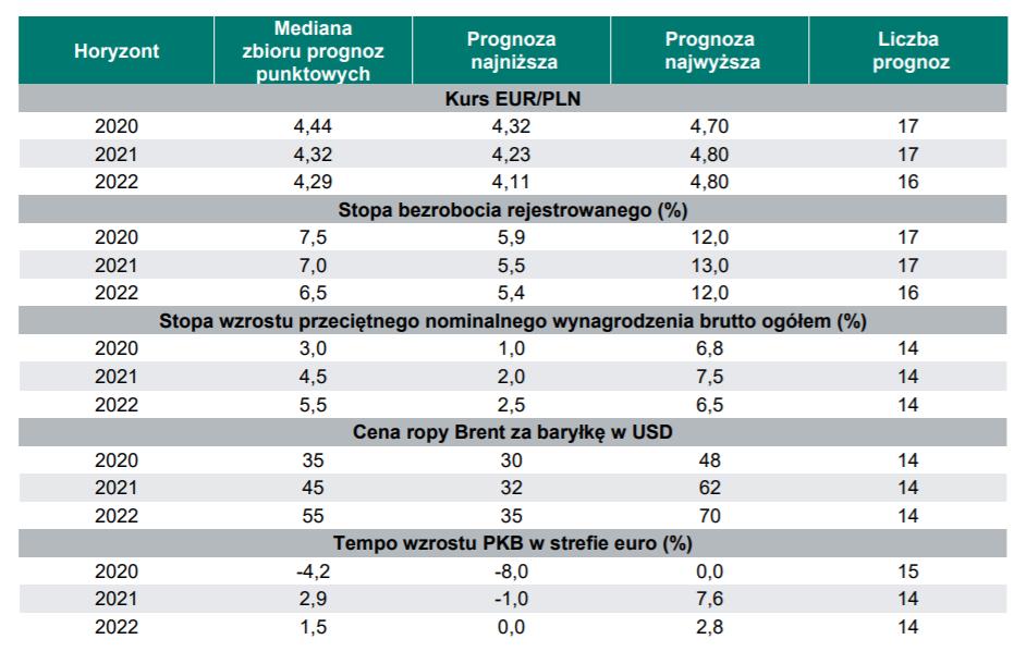 Dodatkowe prognozy zawarte w Ankiecie NBP