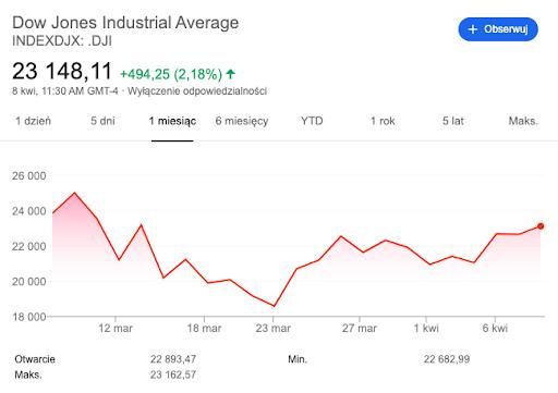Dow Jones (USA)