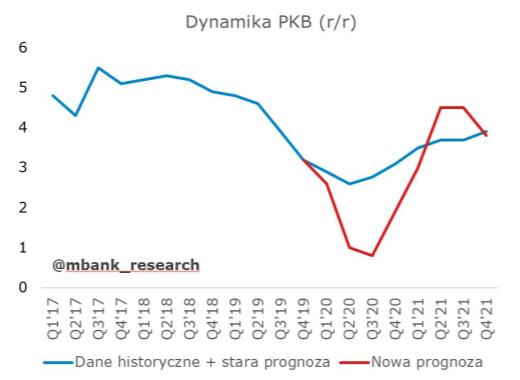 Dynamika PKB