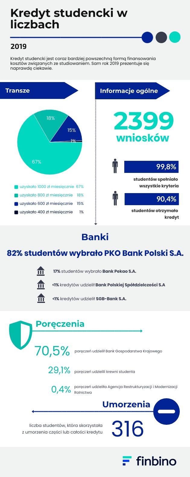 Kredyt studencki w liczbach 2019-2020
