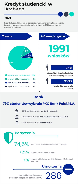 Kredyt studencki w liczbach 2021-2022