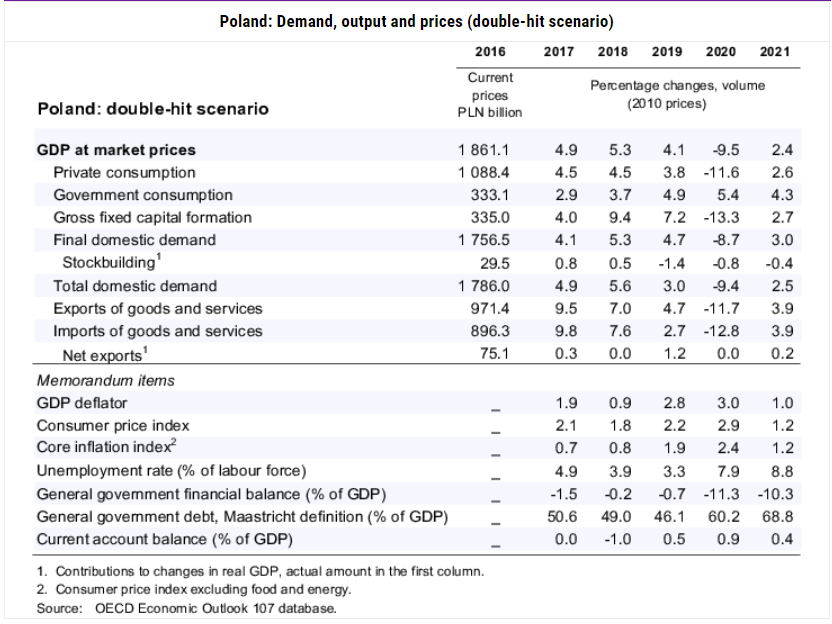 OECD Economic Outlook Poland 2
