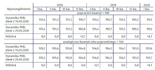 PKB niewyrównany sezonowo