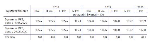 PKB wyrównany sezonowo