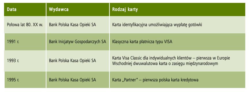 Początki polskiej karty bankowej