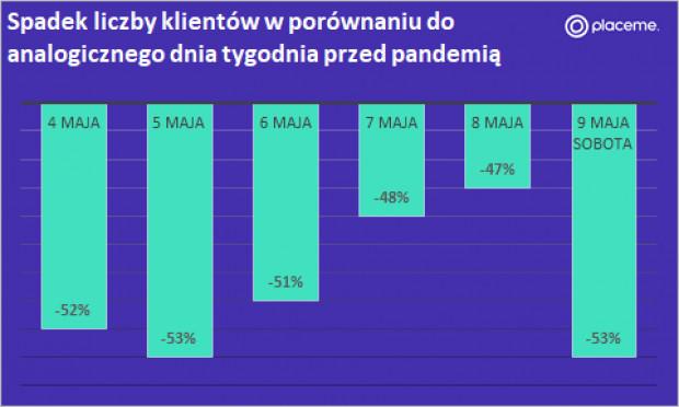 Spadek liczky klientów w porównaniu do analogicznego dnia tygodnia przed pandemia