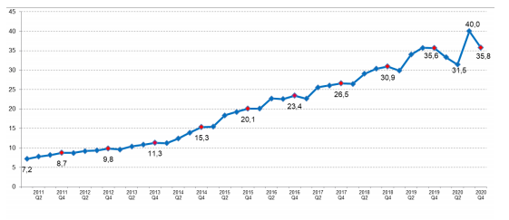 Średnia liczba transakcji bezgotówkowych realizowanych pojedynczą kartą płatniczą w kolejnych kwartałach od I kwartału 2011 r