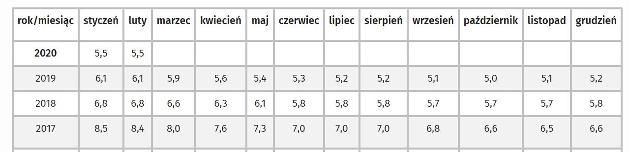 Stopa bezrobocia w Polsce w ostatnich miesiącach 2019 roku