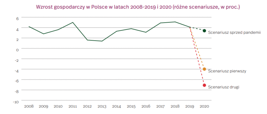 Wzrost gospodarczy w Polsce w latach 200-2019 i 2020