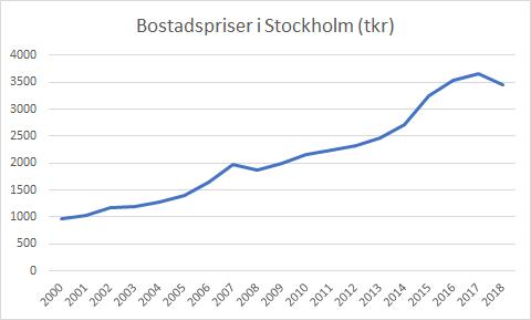 Utvecklingen för bostadspriserna i Stockholm sedan år 2000
