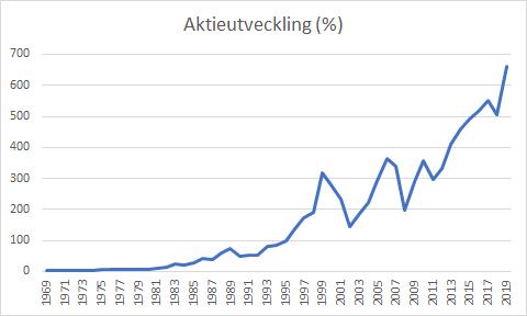 Utvecklingen på Stockholmsbörsen under 50 år